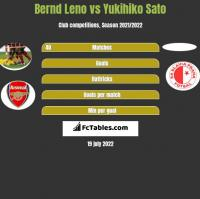 Bernd Leno vs Yukihiko Sato h2h player stats