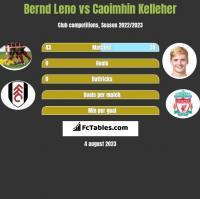 Bernd Leno vs Caoimhin Kelleher h2h player stats