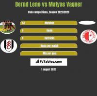 Bernd Leno vs Matyas Vagner h2h player stats