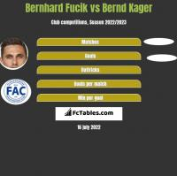 Bernhard Fucik vs Bernd Kager h2h player stats