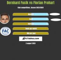 Bernhard Fucik vs Florian Prohart h2h player stats