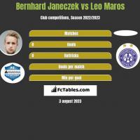 Bernhard Janeczek vs Leo Maros h2h player stats