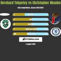 Bernhard Tekpetey vs Christopher Nkunku h2h player stats
