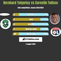 Bernhard Tekpetey vs Corentin Tolisso h2h player stats