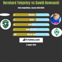 Bernhard Tekpetey vs Dawid Kownacki h2h player stats