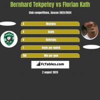 Bernhard Tekpetey vs Florian Kath h2h player stats
