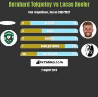 Bernhard Tekpetey vs Lucas Hoeler h2h player stats