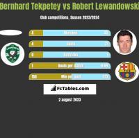Bernhard Tekpetey vs Robert Lewandowski h2h player stats