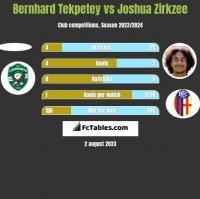 Bernhard Tekpetey vs Joshua Zirkzee h2h player stats