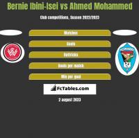 Bernie Ibini-Isei vs Ahmed Mohammed h2h player stats