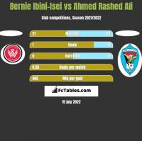 Bernie Ibini-Isei vs Ahmed Rashed Ali h2h player stats