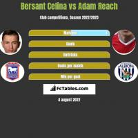 Bersant Celina vs Adam Reach h2h player stats