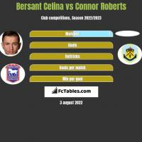 Bersant Celina vs Connor Roberts h2h player stats