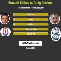 Bersant Celina vs Craig Gardner h2h player stats