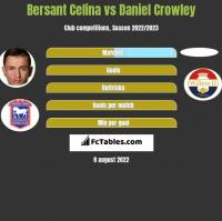 Bersant Celina vs Daniel Crowley h2h player stats