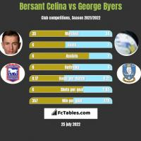 Bersant Celina vs George Byers h2h player stats