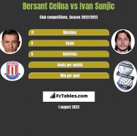 Bersant Celina vs Ivan Sunjic h2h player stats