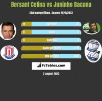 Bersant Celina vs Juninho Bacuna h2h player stats