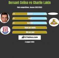 Bersant Celina vs Charlie Lakin h2h player stats