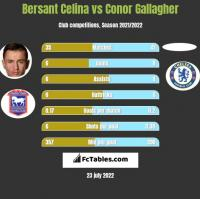 Bersant Celina vs Conor Gallagher h2h player stats