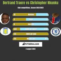 Bertrand Traore vs Christopher Nkunku h2h player stats