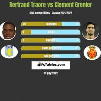 Bertrand Traore vs Clement Grenier h2h player stats