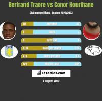 Bertrand Traore vs Conor Hourihane h2h player stats