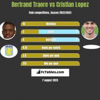 Bertrand Traore vs Cristian Lopez h2h player stats
