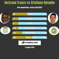 Bertrand Traore vs Cristiano Ronaldo h2h player stats