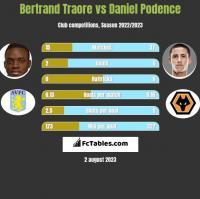 Bertrand Traore vs Daniel Podence h2h player stats