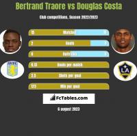 Bertrand Traore vs Douglas Costa h2h player stats