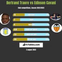 Bertrand Traore vs Edinson Cavani h2h player stats