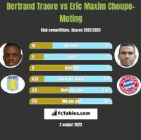 Bertrand Traore vs Eric Maxim Choupo-Moting h2h player stats