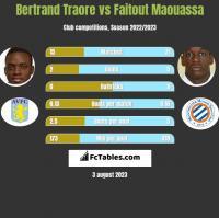 Bertrand Traore vs Faitout Maouassa h2h player stats