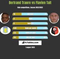 Bertrand Traore vs Flavien Tait h2h player stats
