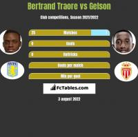 Bertrand Traore vs Gelson h2h player stats