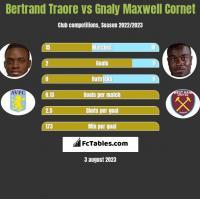 Bertrand Traore vs Gnaly Maxwell Cornet h2h player stats