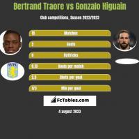 Bertrand Traore vs Gonzalo Higuain h2h player stats