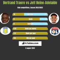 Bertrand Traore vs Jeff Reine-Adelaide h2h player stats