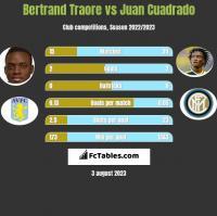 Bertrand Traore vs Juan Cuadrado h2h player stats