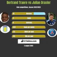 Bertrand Traore vs Julian Draxler h2h player stats