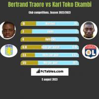 Bertrand Traore vs Karl Toko Ekambi h2h player stats