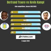 Bertrand Traore vs Kevin Kampl h2h player stats