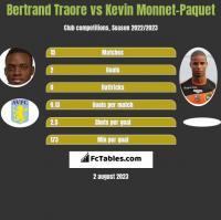 Bertrand Traore vs Kevin Monnet-Paquet h2h player stats