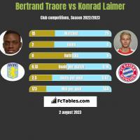 Bertrand Traore vs Konrad Laimer h2h player stats