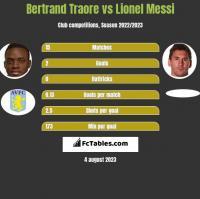 Bertrand Traore vs Lionel Messi h2h player stats