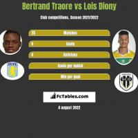 Bertrand Traore vs Lois Diony h2h player stats