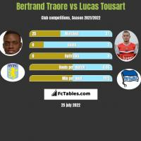 Bertrand Traore vs Lucas Tousart h2h player stats