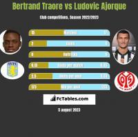 Bertrand Traore vs Ludovic Ajorque h2h player stats