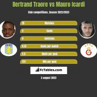 Bertrand Traore vs Mauro Icardi h2h player stats